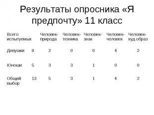 Результаты опросника «Я предпочту» 11 класс