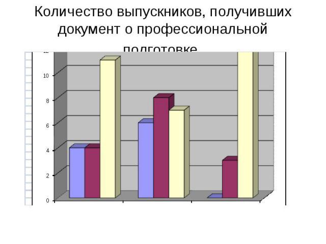Количество выпускников, получивших документ о профессиональной подготовке