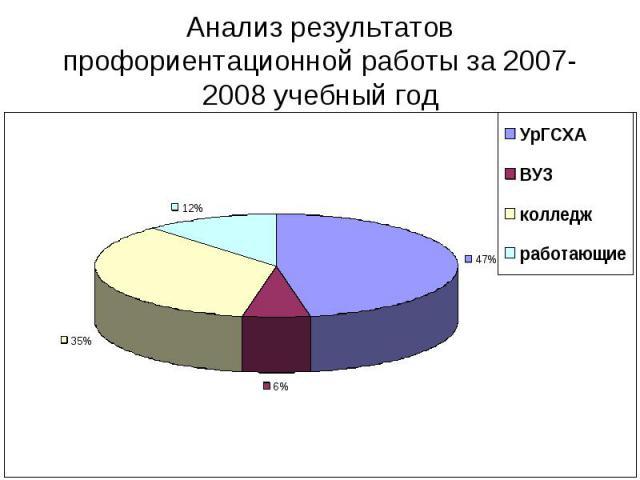 Анализ результатов профориентационной работы за 2007-2008 учебный год