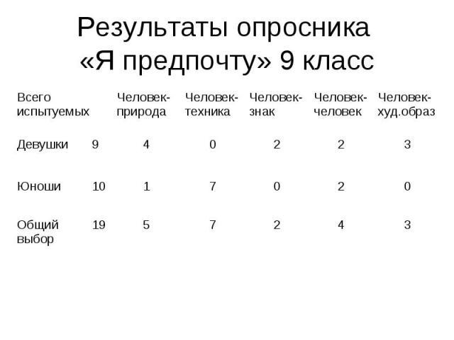 Результаты опросника «Я предпочту» 9 класс