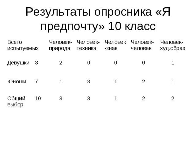Результаты опросника «Я предпочту» 10 класс
