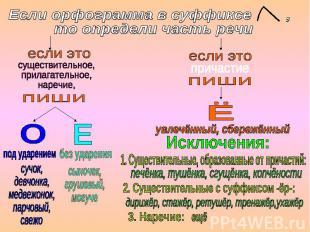 Если орфограмма в суффиксе , то определи часть речи существительное, прилагатель