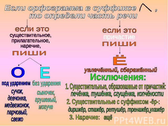 Если орфограмма в суффиксе , то определи часть речи существительное, прилагательное, наречие, сучок, девчонка, медвежонок, парчовый, свежо сыночек, грушевый, могуче