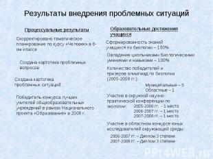 Результаты внедрения проблемных ситуаций Процессуальные результаты Скорректирова