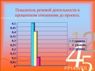 Показатель речевой деятельности в процентном отношении до проекта.