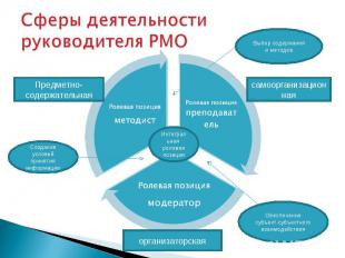 Сферы деятельности руководителя РМО
