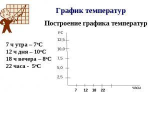 График температур Построение графика температур 7 ч утра – 7оС 12 ч дня – 10оС 1
