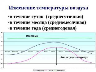 Изменение температуры воздуха в течение суток (среднесуточная) в течение месяца