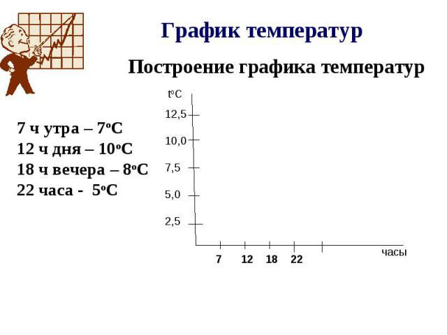 График температур Построение графика температур 7 ч утра – 7оС 12 ч дня – 10оС 18 ч вечера – 8оС 22 часа - 5оС