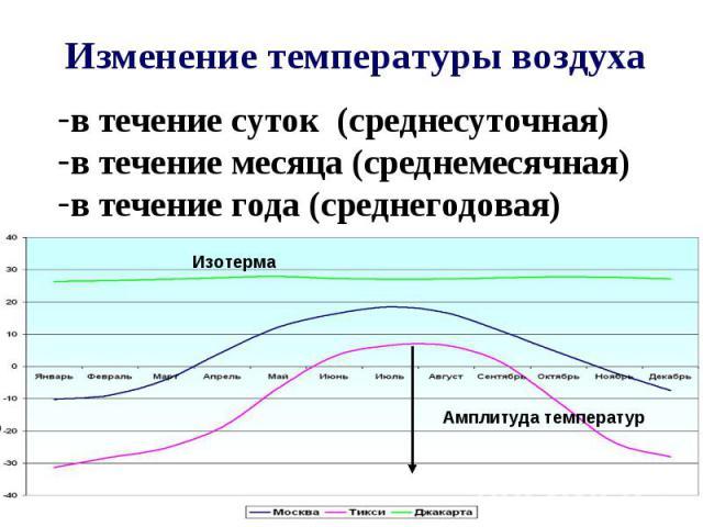 Изменение температуры воздуха в течение суток (среднесуточная) в течение месяца (среднемесячная) в течение года (среднегодовая)