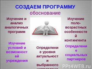 СОЗДАЕМ ПРОГРАММУ обоснование Изучение и анализ аналогичных программ Изучение ус