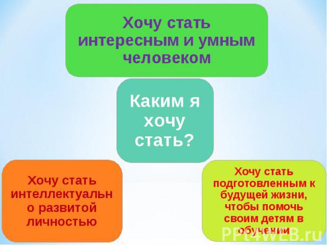 Хочу стать интересным и умным человеком Каким я хочу стать? Хочу стать интеллектуально развитой личностью Хочу стать подготовленным к будущей жизни, чтобы помочь своим детям в обучении