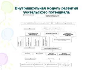 Внутришкольная модель развития учительского потенциала