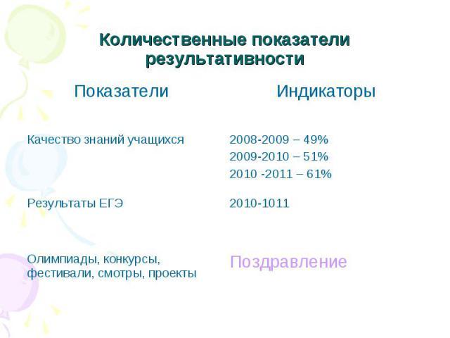 Количественные показатели результативности