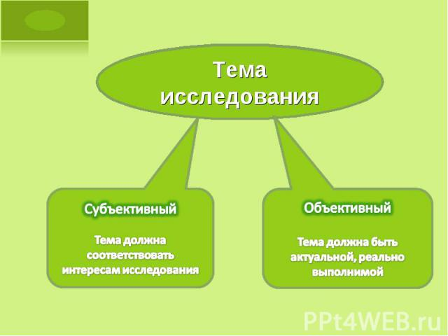 Тема исследования Субъективный Тема должна соответствовать интересам исследования Объективный Тема должна быть актуальной, реально выполнимой