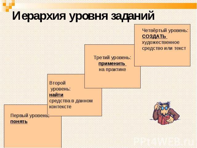 Иерархия уровня заданий Первый уровень; понять Второй уровень: найти средства в данном контексте Третий уровень: применить на практике Четвёртый уровень: СОЗДАТЬ художественное средство или текст