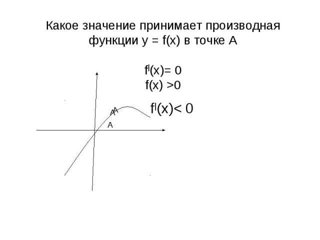 Какое значение принимает производная функции у = f(x) в точке А f|(x)= 0 f(x) >0