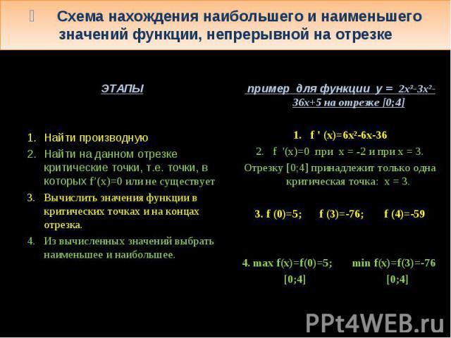 ۩ Схема нахождения наибольшего и наименьшего значений функции, непрерывной на отрезке ЭТАПЫ Найти производную Найти на данном отрезке критические точки, т.е. точки, в которых f'(x)=0 или не существует Вычислить значения функции в критических точках …