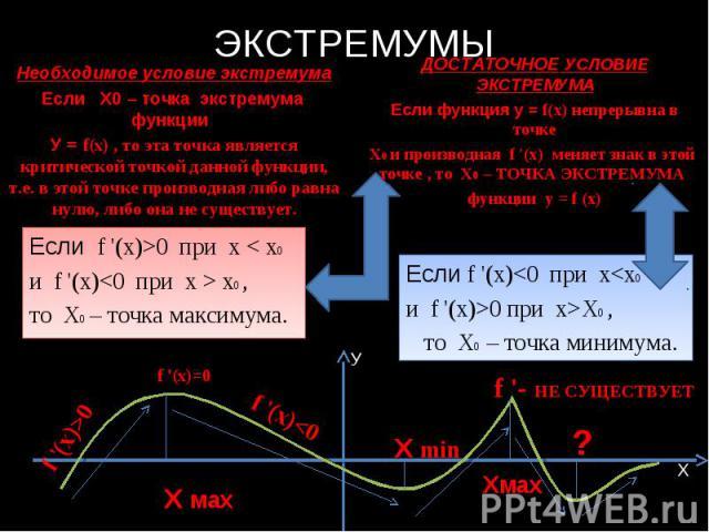 ЭКСТРЕМУМЫ Необходимое условие экстремума Если Х0 – точка экстремума функции У = f(x) , то эта точка является критической точкой данной функции, т.е. в этой точке производная либо равна нулю, либо она не существует. Если f '(x)>0 при х < x0 и f '(x)…
