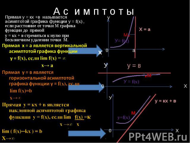 А с и м п т о т ы Прямая у = кх +в называется асимптотой графика функции у = f(x) , если расстояние от точки М графика функции до прямой у = кх + в стремиться к нулю при бесконечном удалении точки М. Прямая х = а является вертикальной асимптотой гра…
