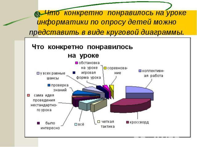 Что конкретно понравилось на уроке информатики по опросу детей можно представить в виде круговой диаграммы.