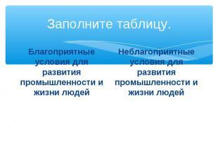 Заполните таблицу. Благоприятные условия для развития промышленности и жизни люд