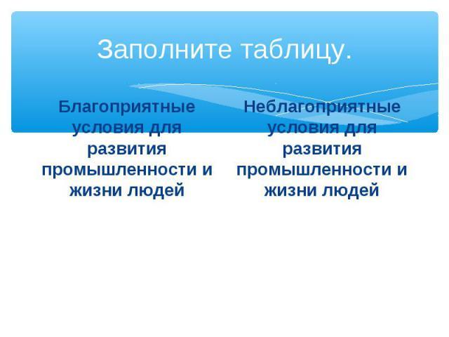 Заполните таблицу. Благоприятные условия для развития промышленности и жизни людей Неблагоприятные условия для развития промышленности и жизни людей