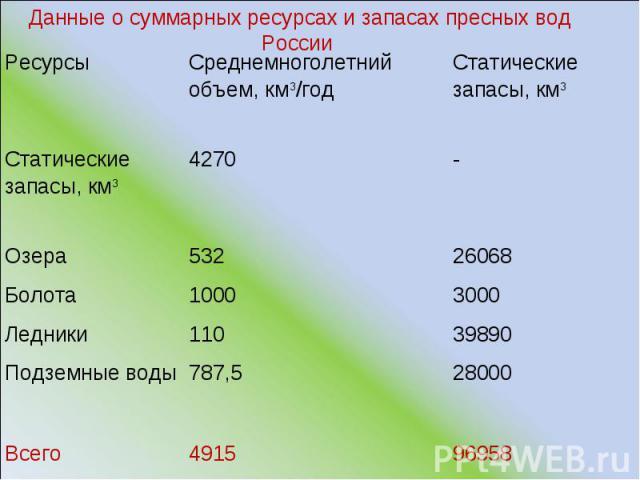 Данные о суммарных ресурсах и запасах пресных вод России