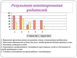 Результат анкетирования родителей Нарушают временные рамки пользования сетью, ус