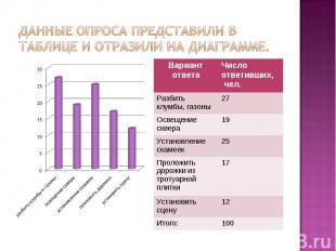Данные опроса представили в таблице и отразили на диаграмме.