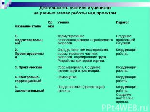 Деятельность учителя и учеников на разных этапах работы над проектом.