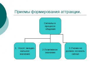 Приемы формирования аттракции.