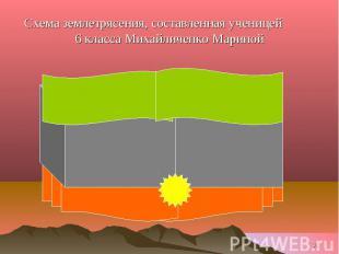 Схема землетрясения, составленная ученицей 6 класса Михайличенко Мариной
