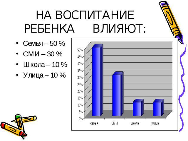НА ВОСПИТАНИЕ РЕБЕНКА ВЛИЯЮТ: Семья – 50 % СМИ – 30 % Школа – 10 % Улица – 10 %