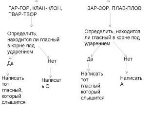 Алгоритм «Правописание чередующихся гласных в корнях слов» Выделить корень в сло