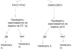 Алгоритм «Правописание чередующихся гласных в корнях РАСТ-РОС, СКАК-СКОЧ». Выдел