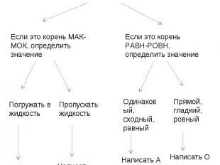 Алгоритм «Правописание чередующихся гласных в корнях МАК-МОК, РАВН-РОВН. Выделит