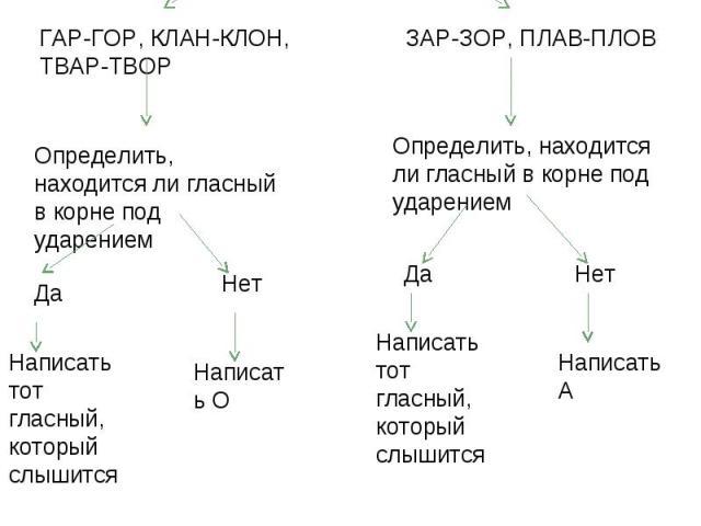 Алгоритм «Правописание чередующихся гласных в корнях слов» Выделить корень в слове