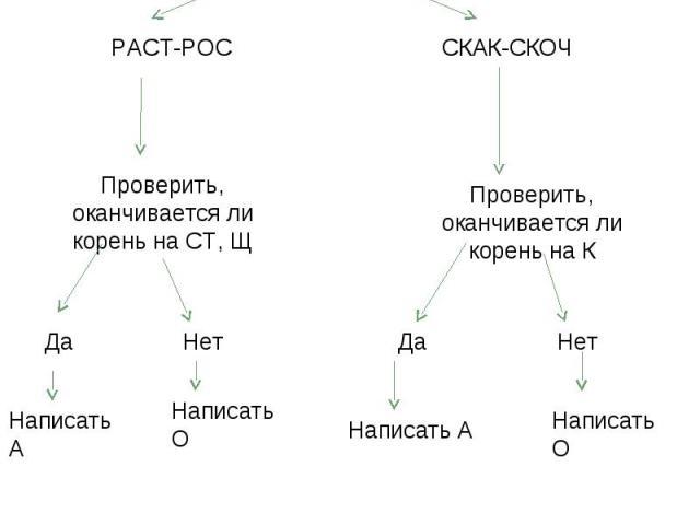 Алгоритм «Правописание чередующихся гласных в корнях РАСТ-РОС, СКАК-СКОЧ». Выделить корень в слове