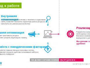Внутренняя оптимизация Сообщает поисковым системам о тематике и содержании сайта