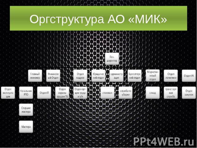Оргструктура АО «МИК»