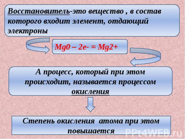 Восстановитель-это вещество , в состав которого входит элемент, отдающий электроны А процесс, который при этом происходит, называется процессом окисления Степень окисления атома при этом повышается