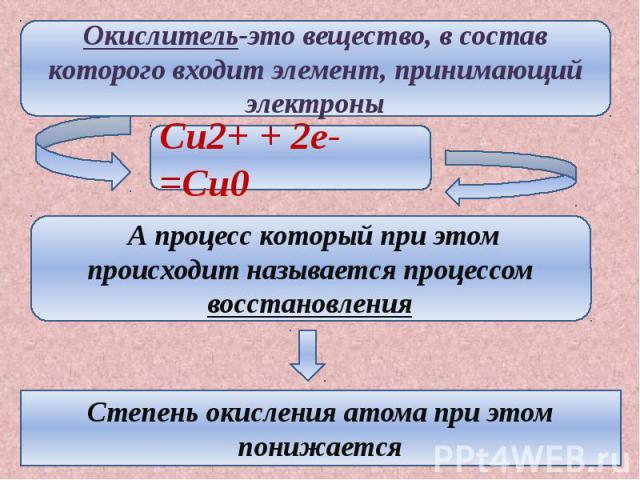 Окислитель-это вещество, в состав которого входит элемент, принимающий электроны А процесс который при этом происходит называется процессом восстановления Степень окисления атома при этом понижается