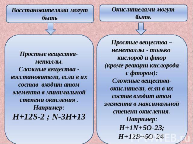 Восстановителями могут быть Простые вещества-металлы. Сложные вещества - восстановители, если в их состав входит атом элемента в минимальной степени окисления . Например: H+12S-2 ; N-3H+13 быть Простые вещества –неметаллы - только кислород и фтор (к…