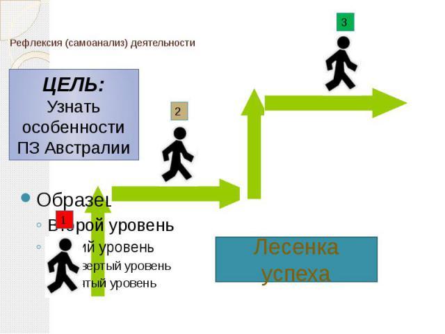 Рефлексия (самоанализ) деятельности