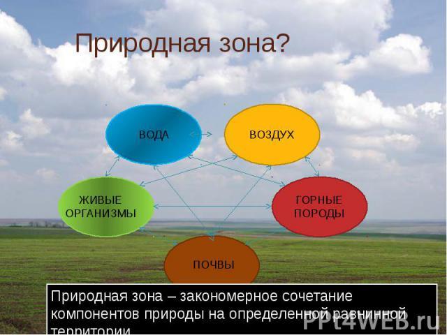 Природная зона?Природная зона – закономерное сочетание компонентов природы на определенной равнинной территории.