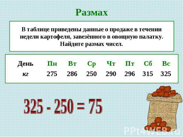 В таблице приведены данные о продаже в течении недели картофеля, завезённого в овощную палатку. Найдите размах чисел.