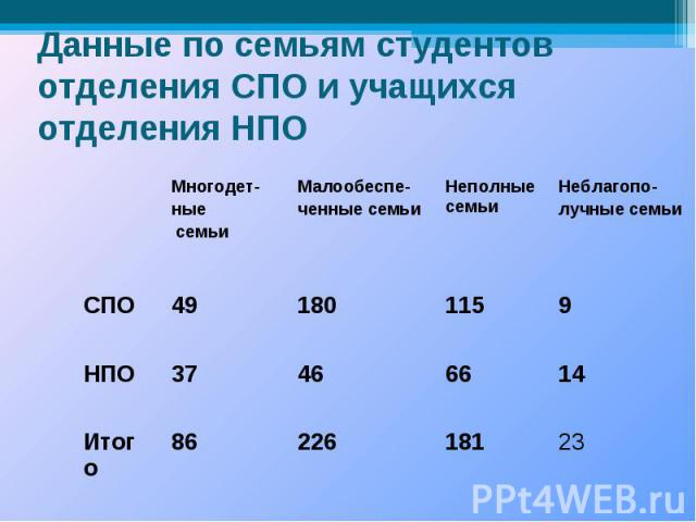 Данные по семьям студентов отделения СПО и учащихся отделения НПО