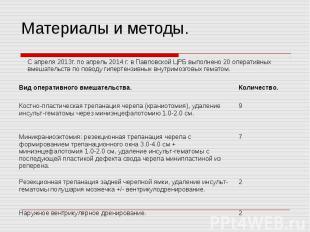 С апреля 2013г. по апрель 2014 г. в Павловской ЦРБ выполнено 20 оперативных вмеш