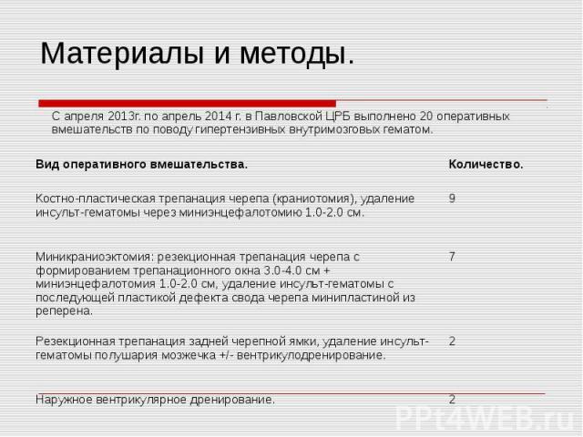 С апреля 2013г. по апрель 2014 г. в Павловской ЦРБ выполнено 20 оперативных вмешательств по поводу гипертензивных внутримозговых гематом. С апреля 2013г. по апрель 2014 г. в Павловской ЦРБ выполнено 20 оперативных вмешательств по поводу гипертензивн…